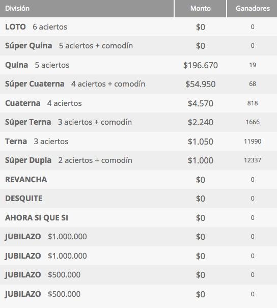 Ganadores Loto Chile Sorteo 4243