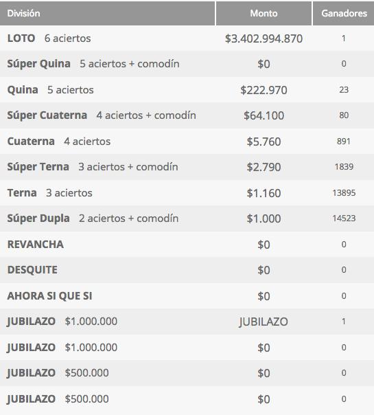 Ganadores Loto Chile Sorteo 4244
