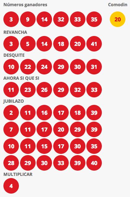 Resultados Loto Chile Sorteo 4233