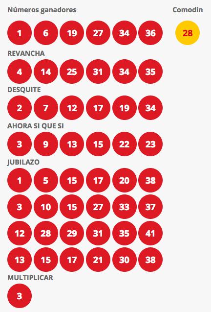 Resultados Loto Chile Sorteo 4235