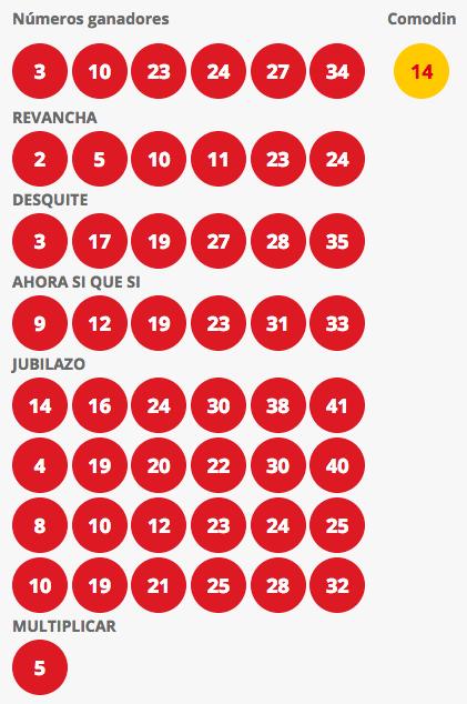 Resultados Loto Chile Sorteo 4240