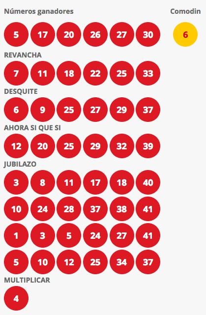 Resultados Loto Chile Sorteo 4241