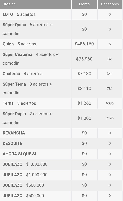 Ganadores Loto Chile Sorteo 4252