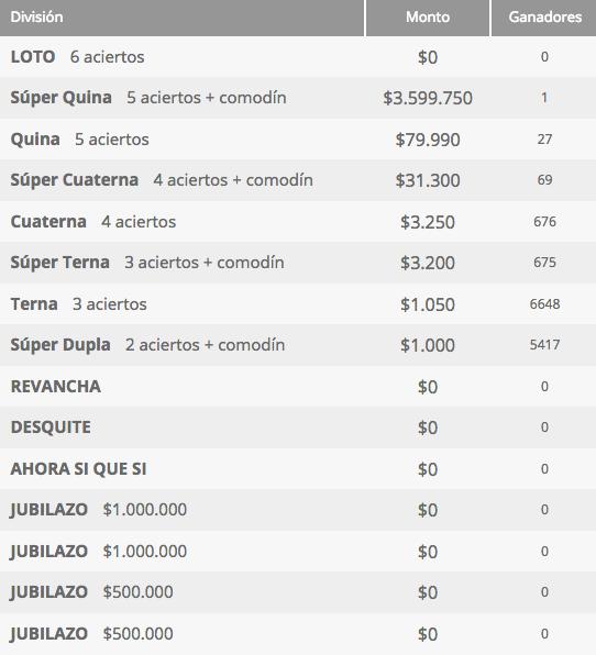 Ganadores Loto Chile Sorteo 4246