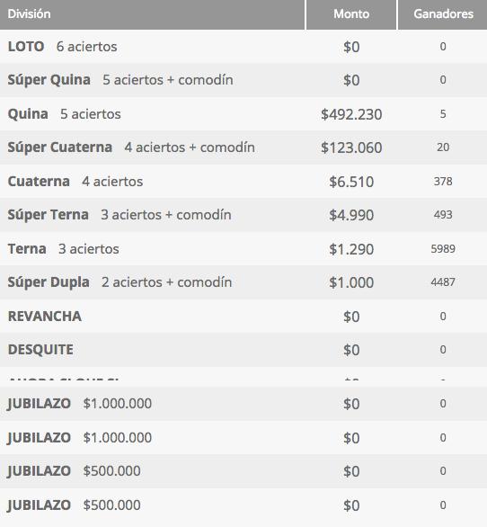 Ganadores Loto Chile Sorteo 4248