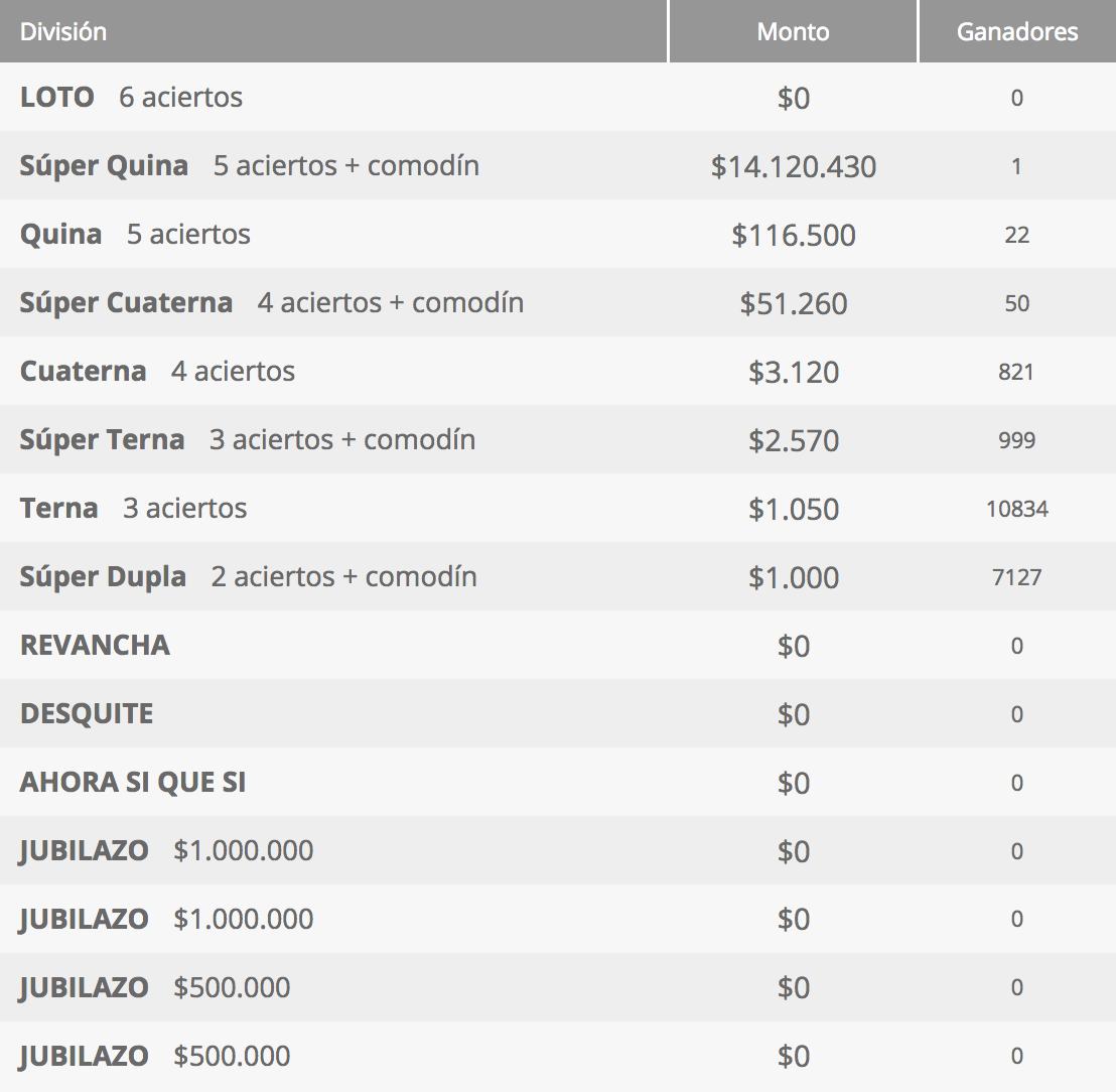 Ganadores Loto Chile Sorteo 4254