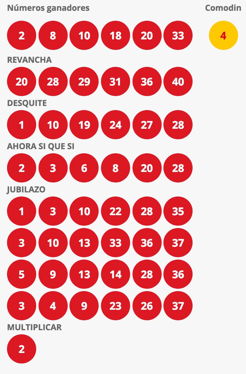 Resultados Loto Chile Sorteo 4251