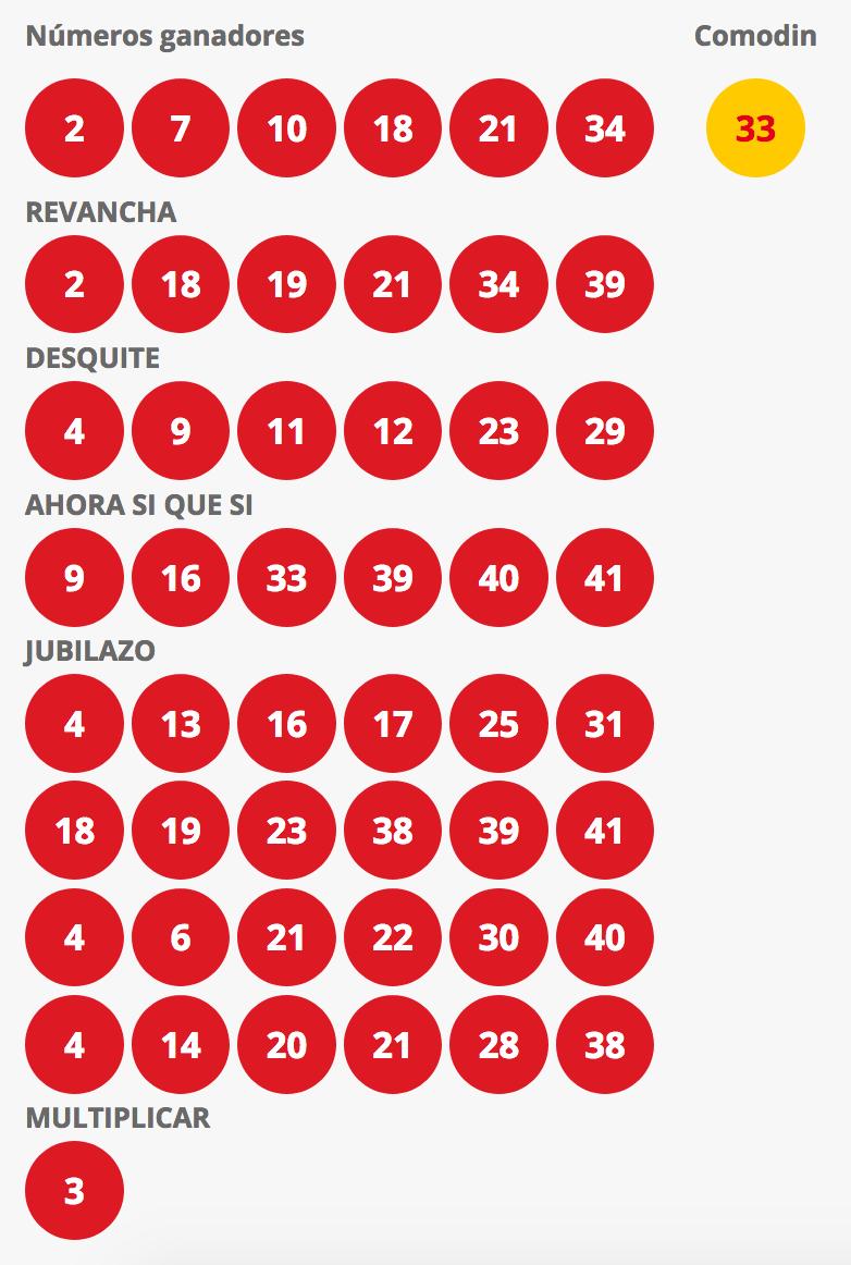 Resultados Loto Chile Sorteo 4254