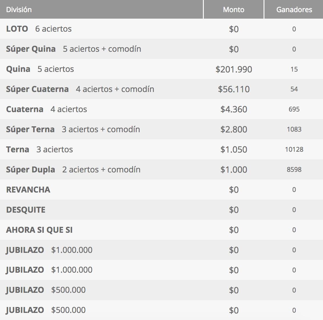 Ganadores Loto Chile Sorteo 4261