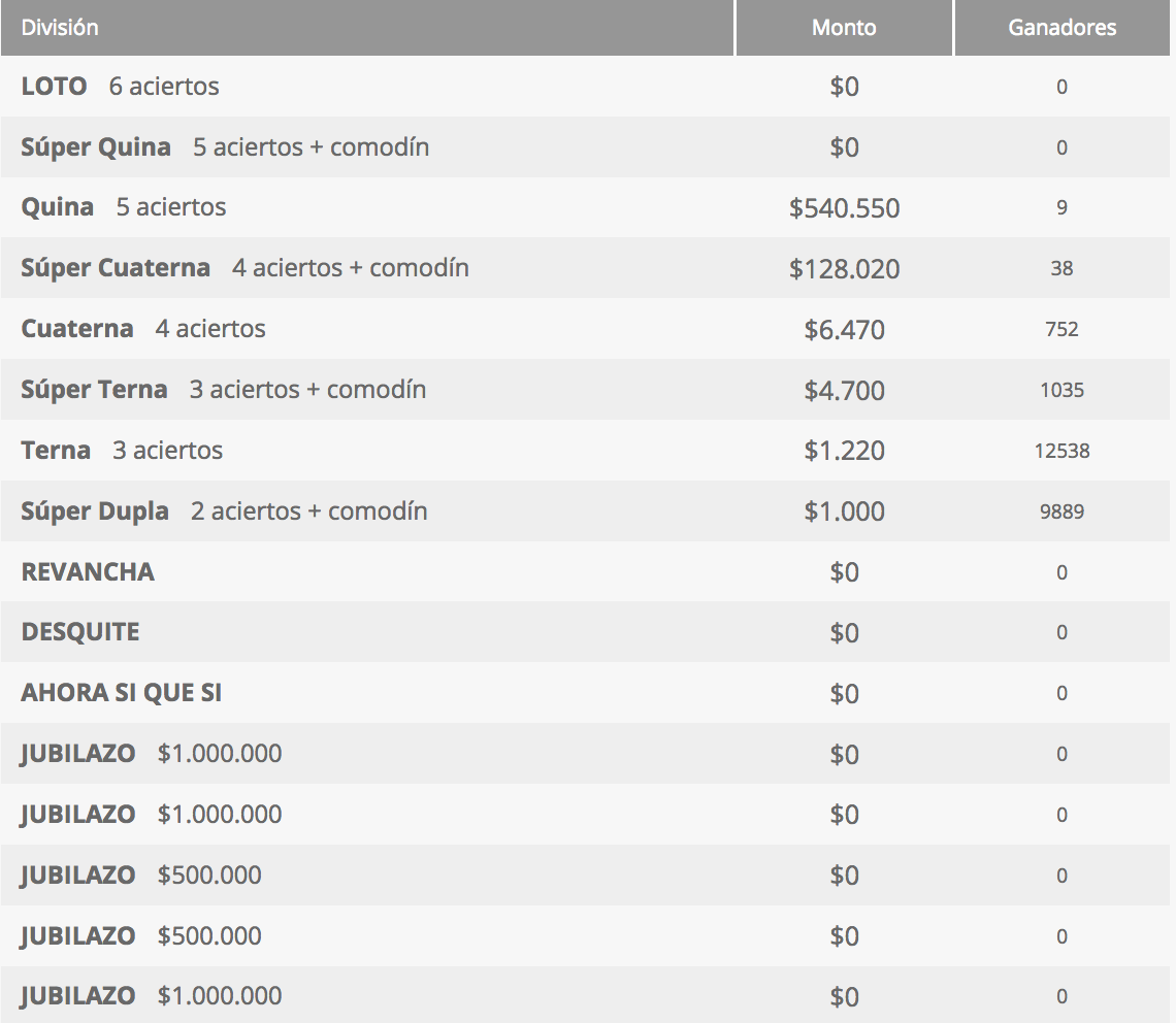 Ganadores Loto Chile Sorteo 4268