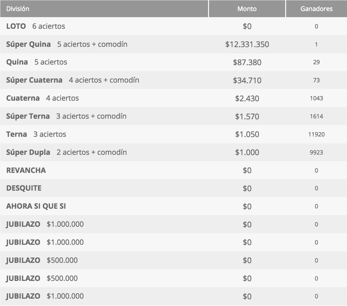 Ganadores Loto Chile Sorteo 4269