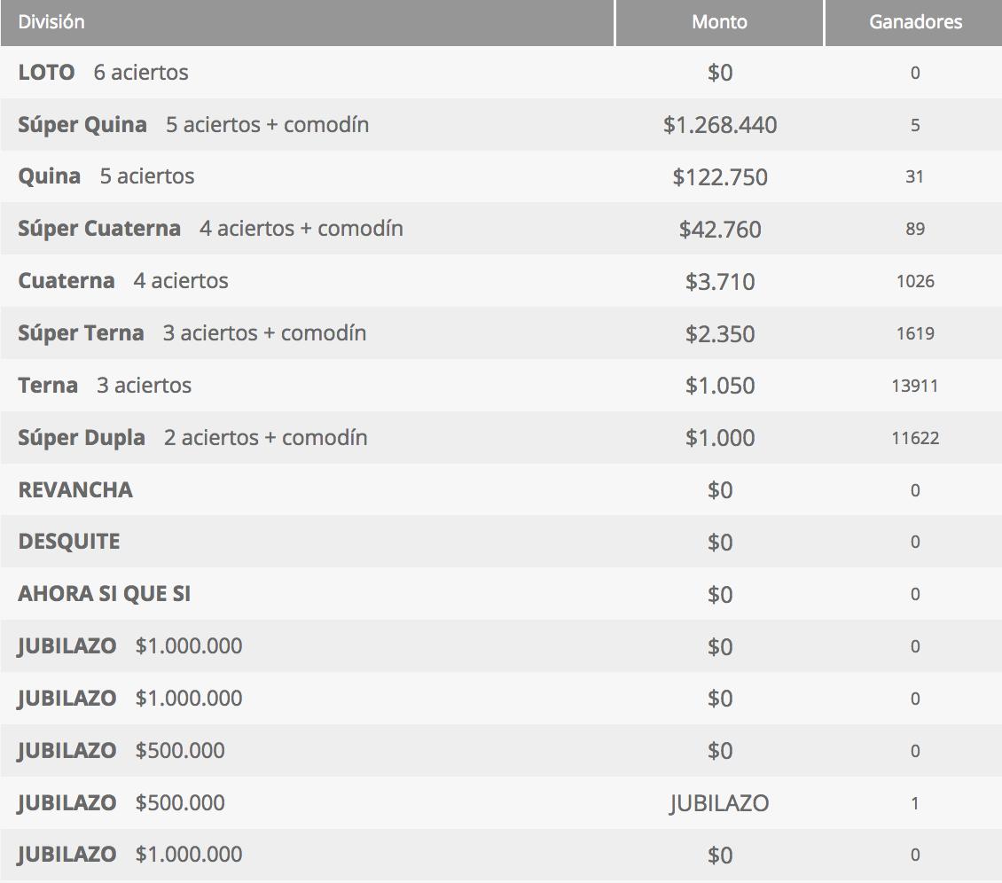 Ganadores Loto Chile Sorteo 4270