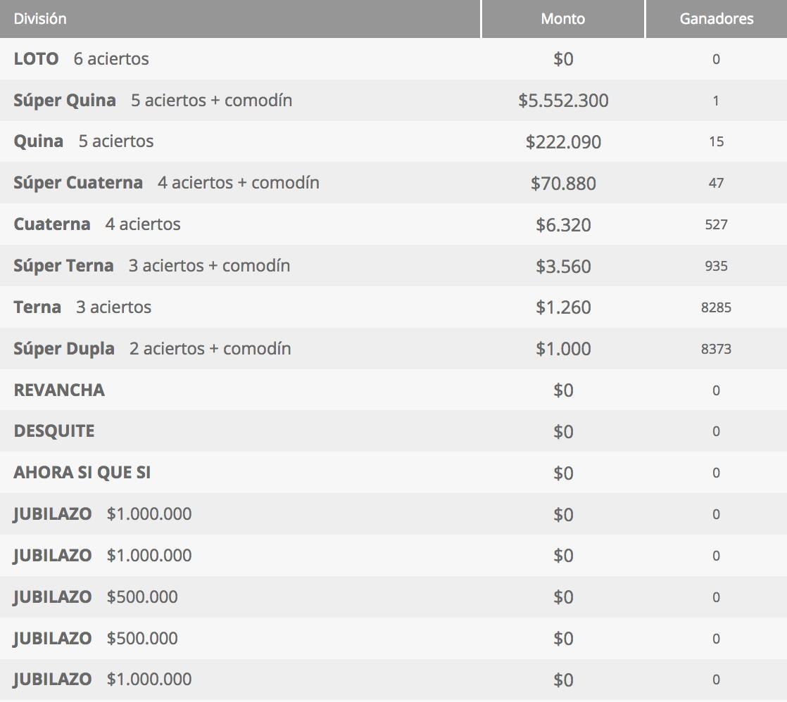 Ganadores Loto Chile Sorteo 4272