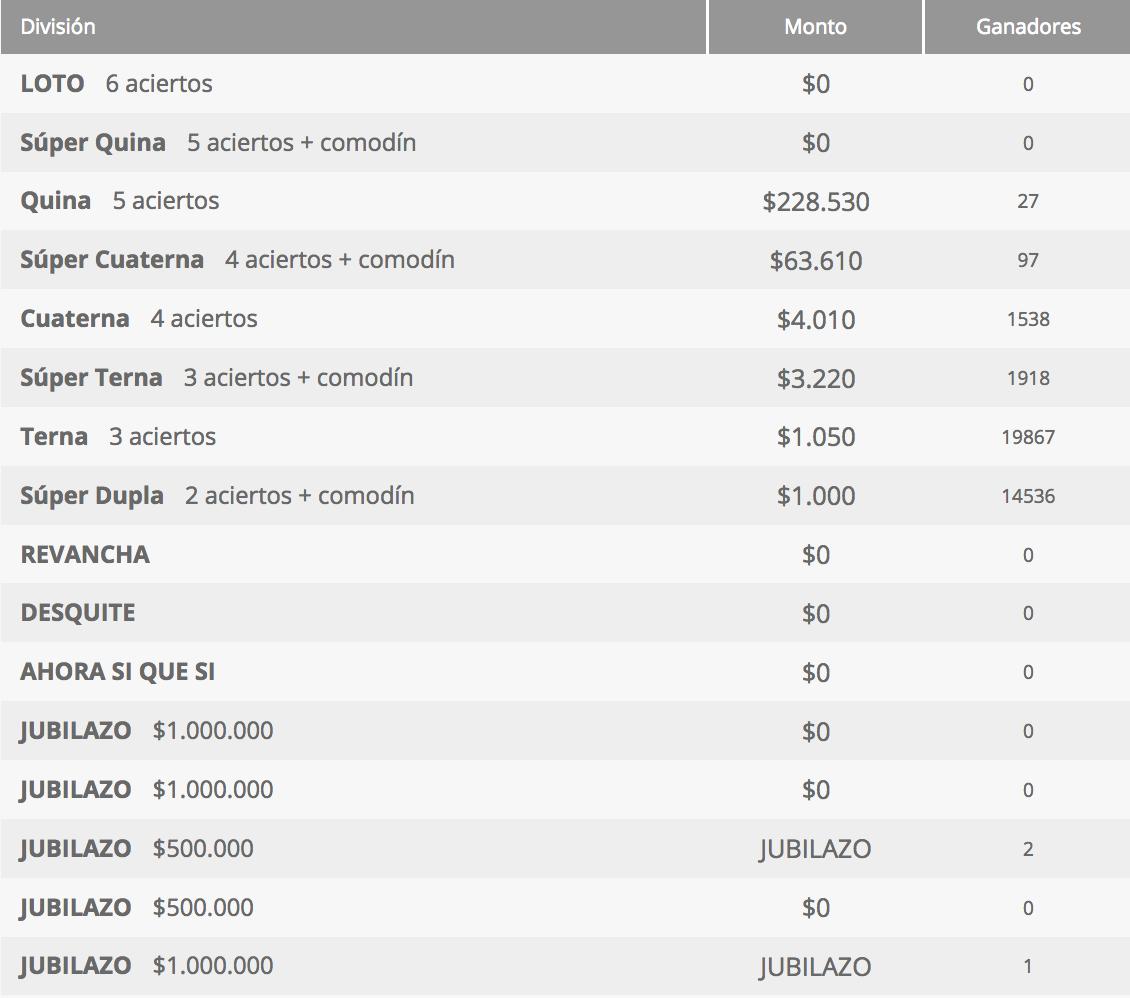 Ganadores Loto Chile Sorteo 4274