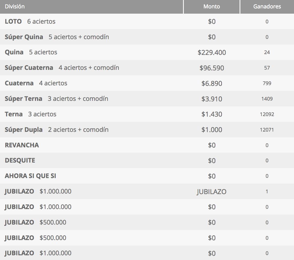 Ganadores Loto Chile Sorteo 4278
