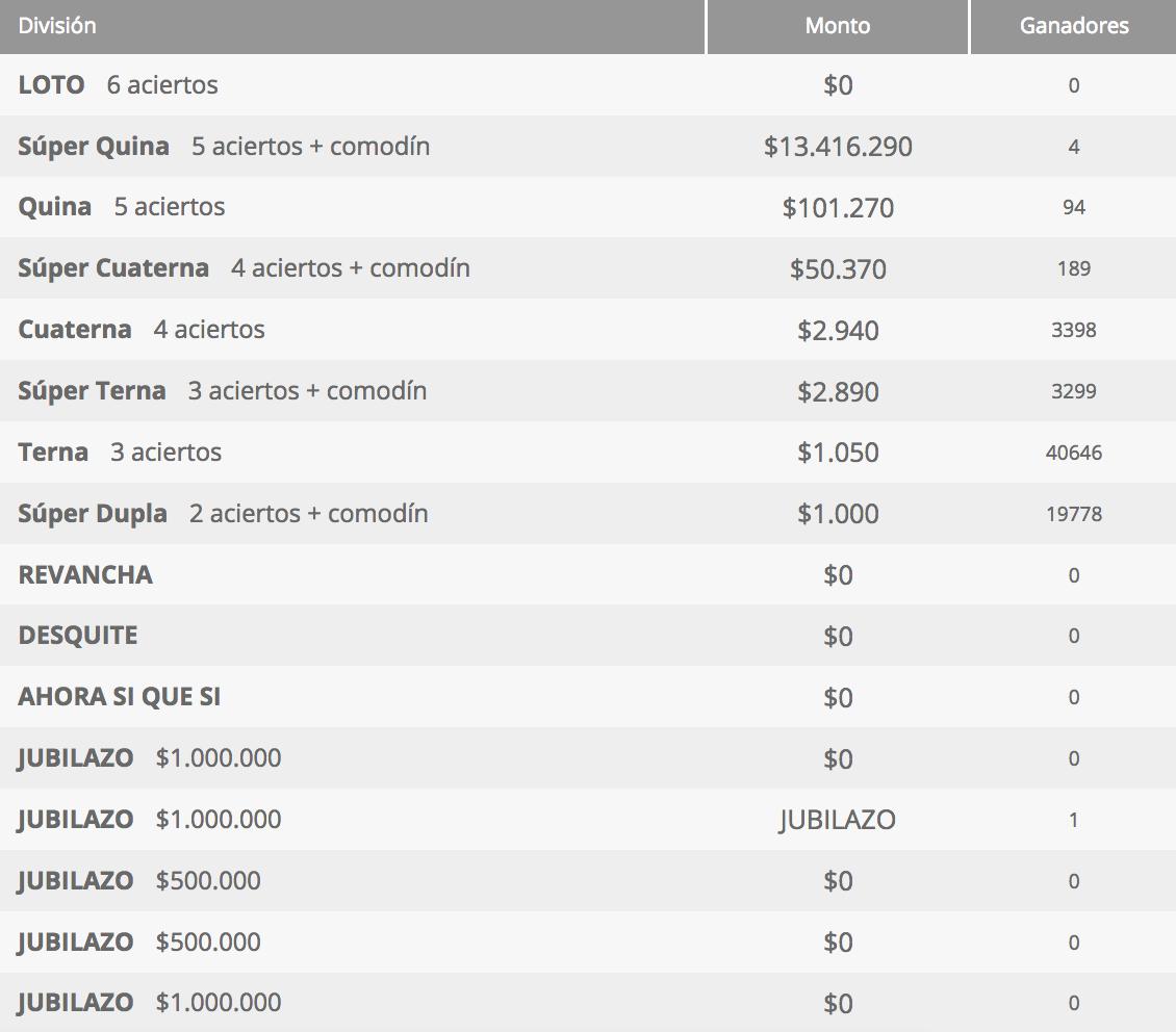 Ganadores Loto Chile Sorteo 4280
