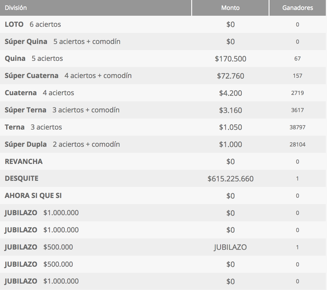 Ganadores Loto Chile Sorteo 4282
