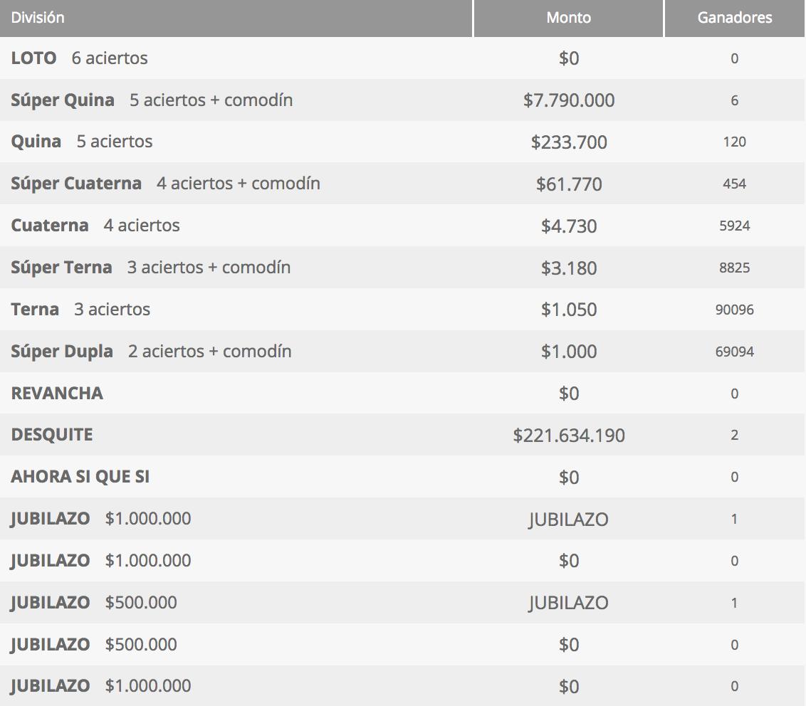 Ganadores Loto Chile Sorteo 4285