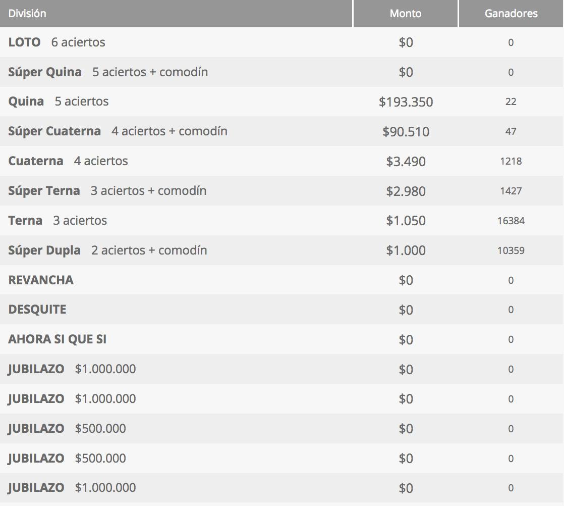 Ganadores Loto Chile Sorteo 4273