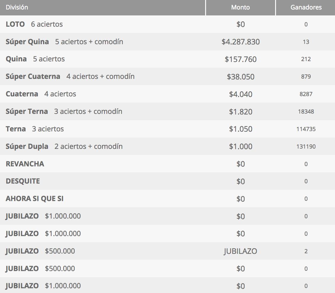 Ganadores Loto Chile Sorteo 4286