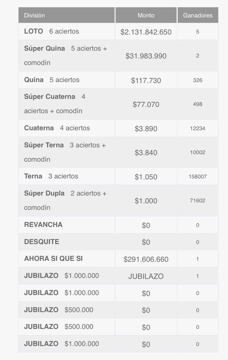 Ganadores Loto Chile Sorteo 4287