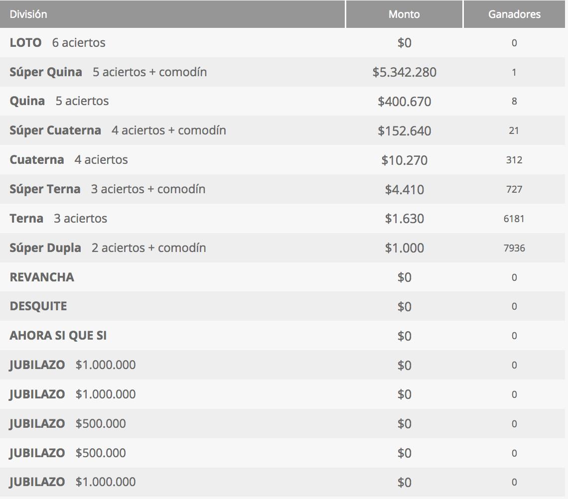 Ganadores Loto Chile Sorteo 4290