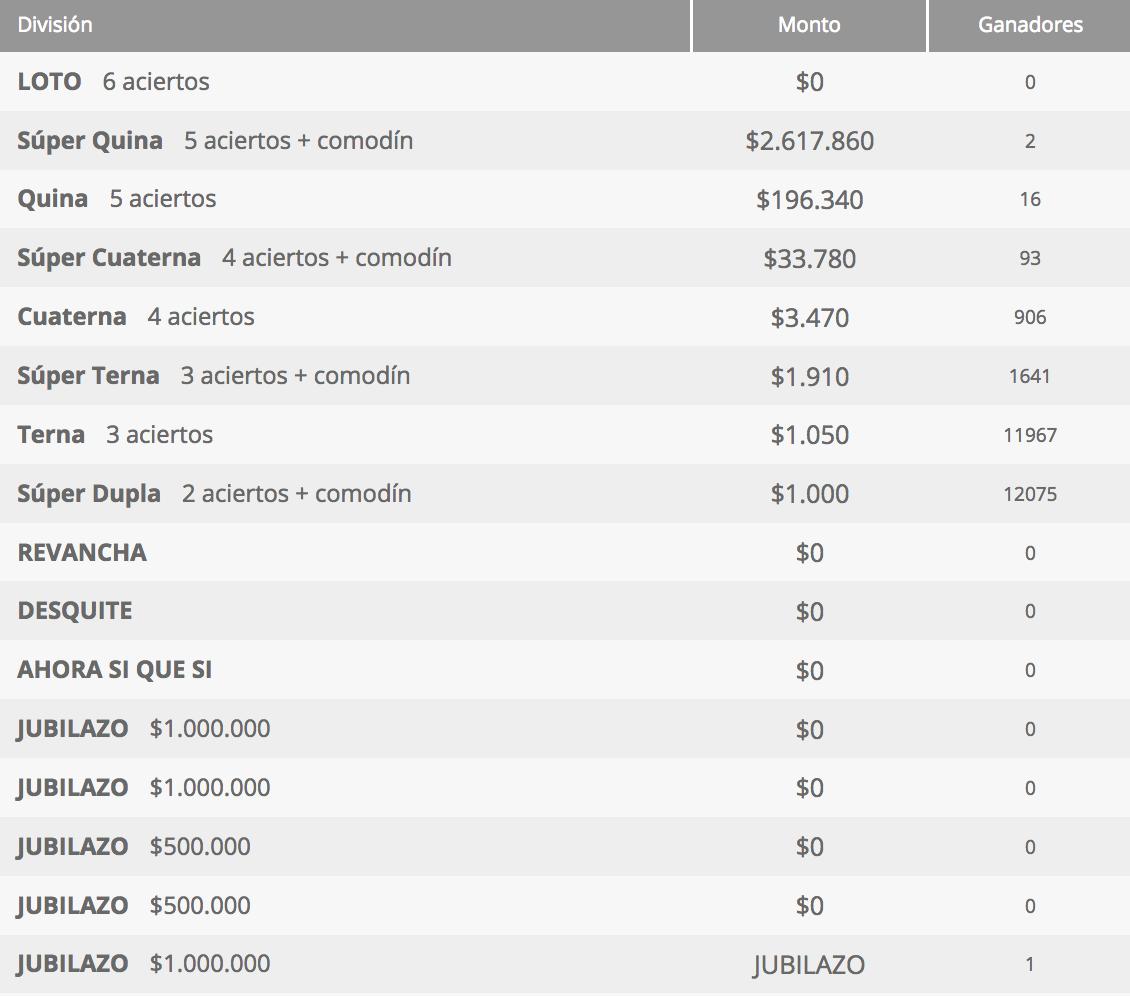 Ganadores Loto Chile Sorteo 4291
