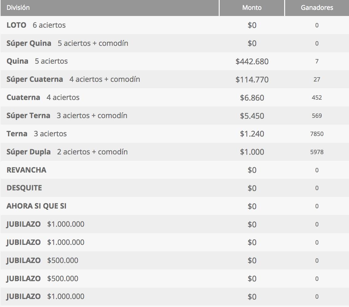 Ganadores Loto Chile Sorteo 4293