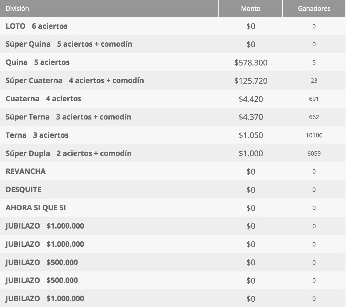 Ganadores Loto Chile Sorteo 42300