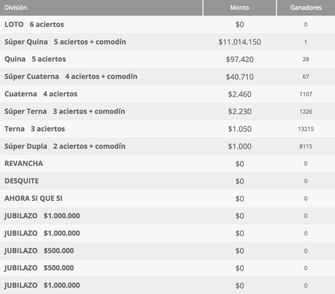 Ganadores Loto Chile Sorteo 4305