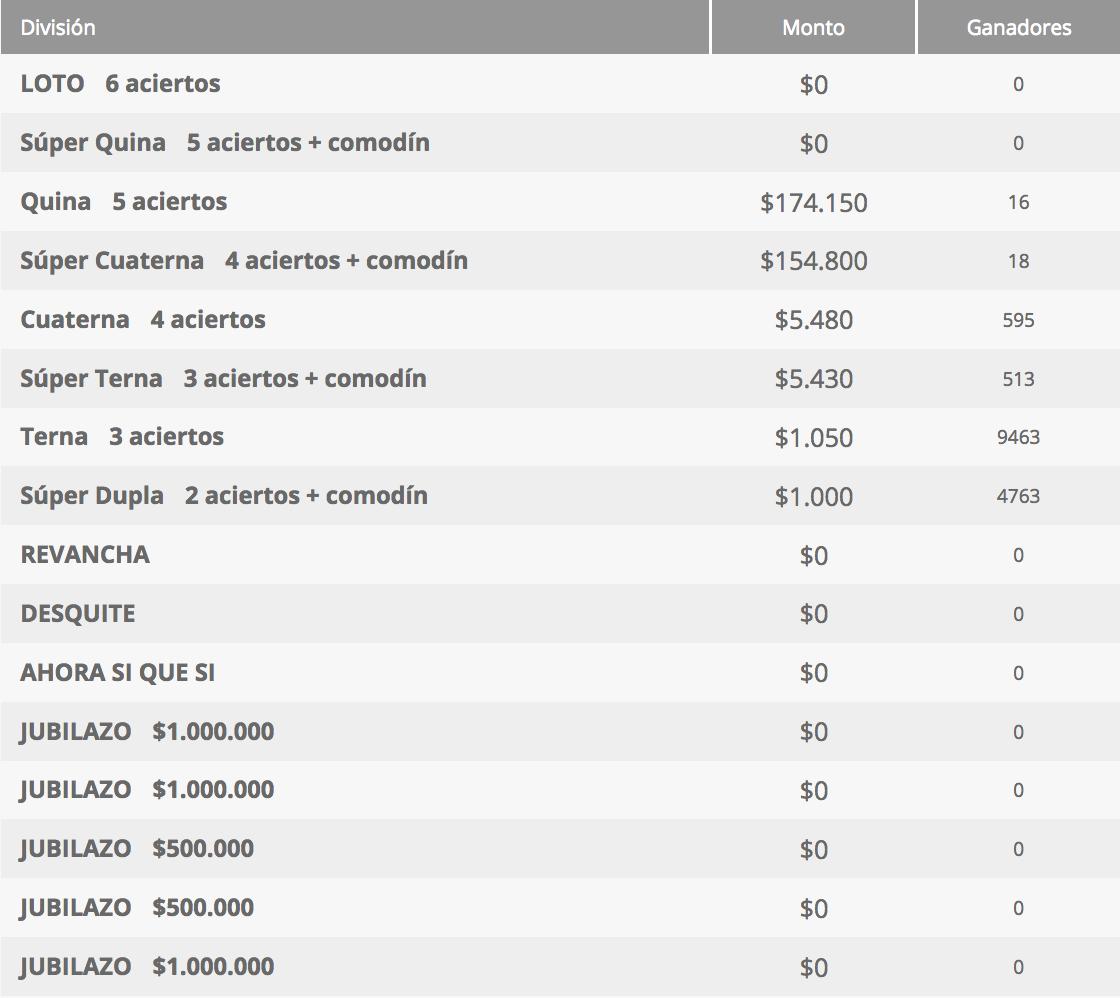 Ganadores Loto Chile Sorteo 4306