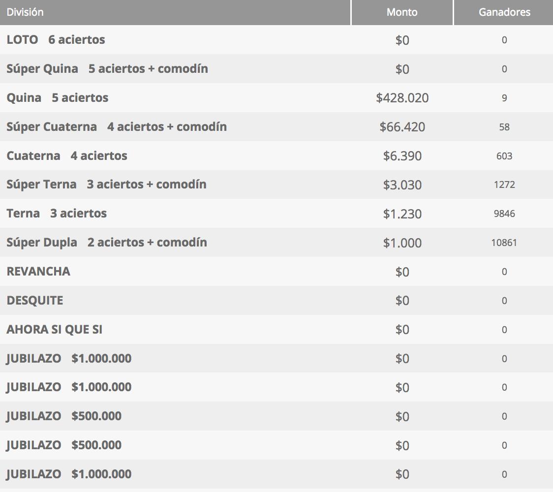 Ganadores Loto Chile Sorteo 4307