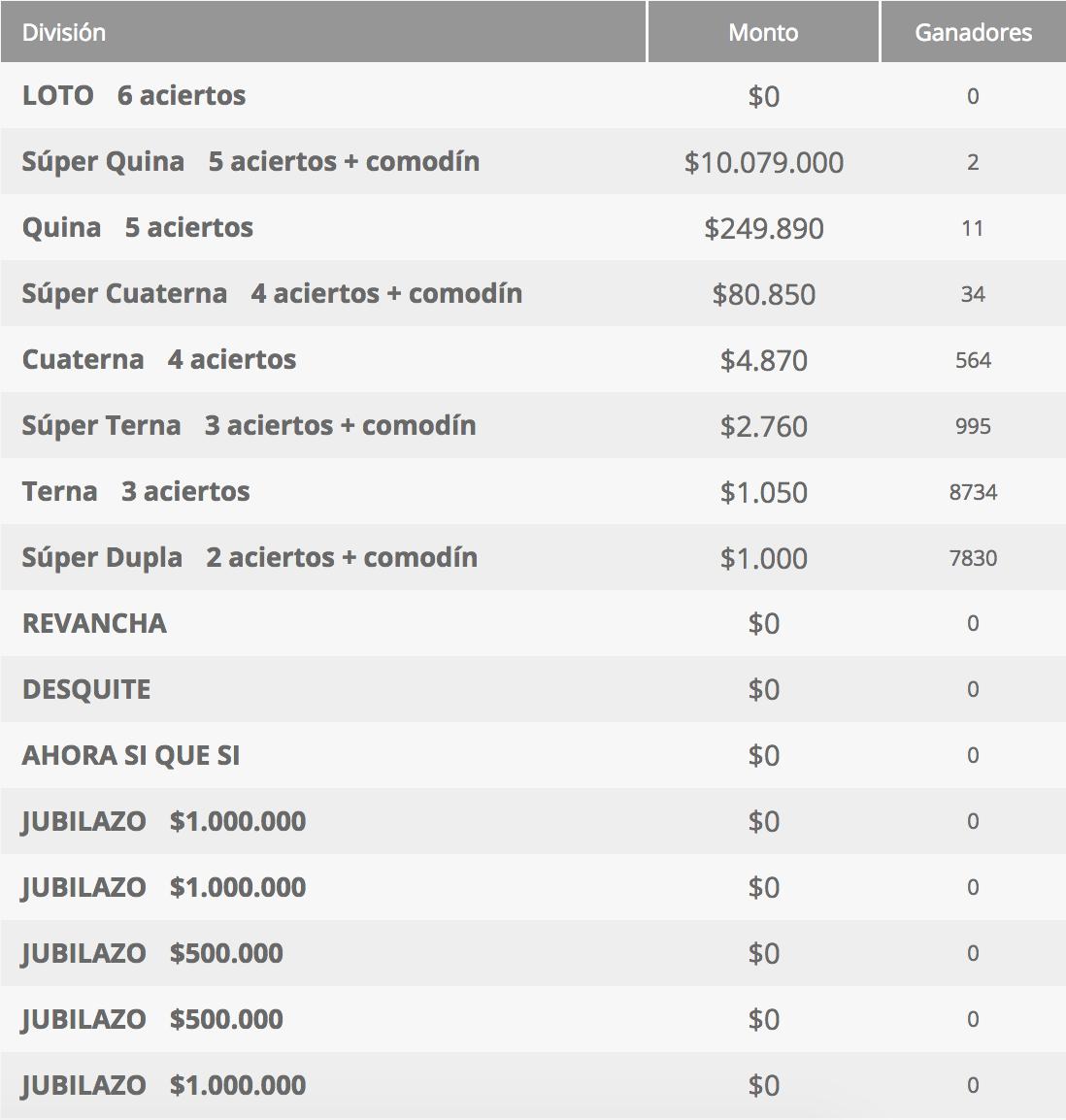 Ganadores Loto Chile Sorteo 4309