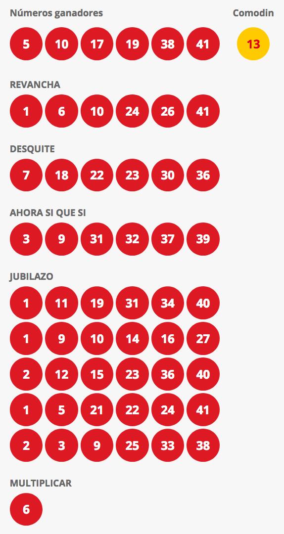 Resultados Loto Chile Sorteo 4301