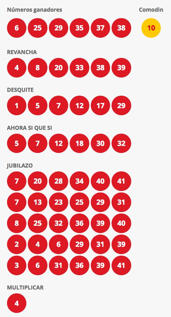 Resultados Loto Chile Sorteo 4310