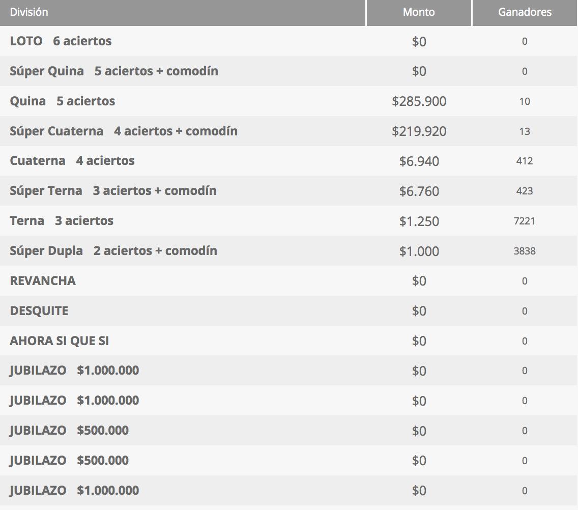 Ganadores Loto Chile Sorteo 4311