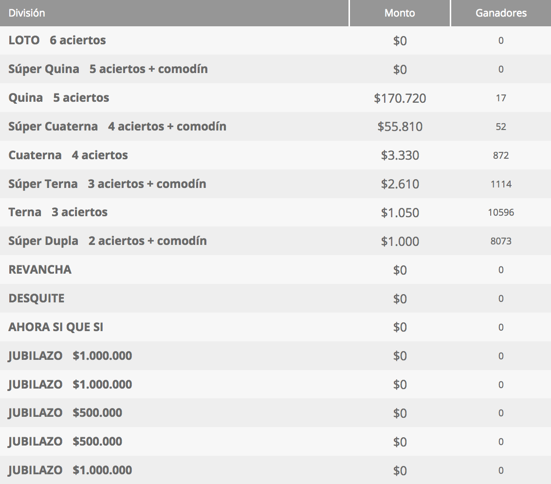 Ganadores Loto Chile Sorteo 4312