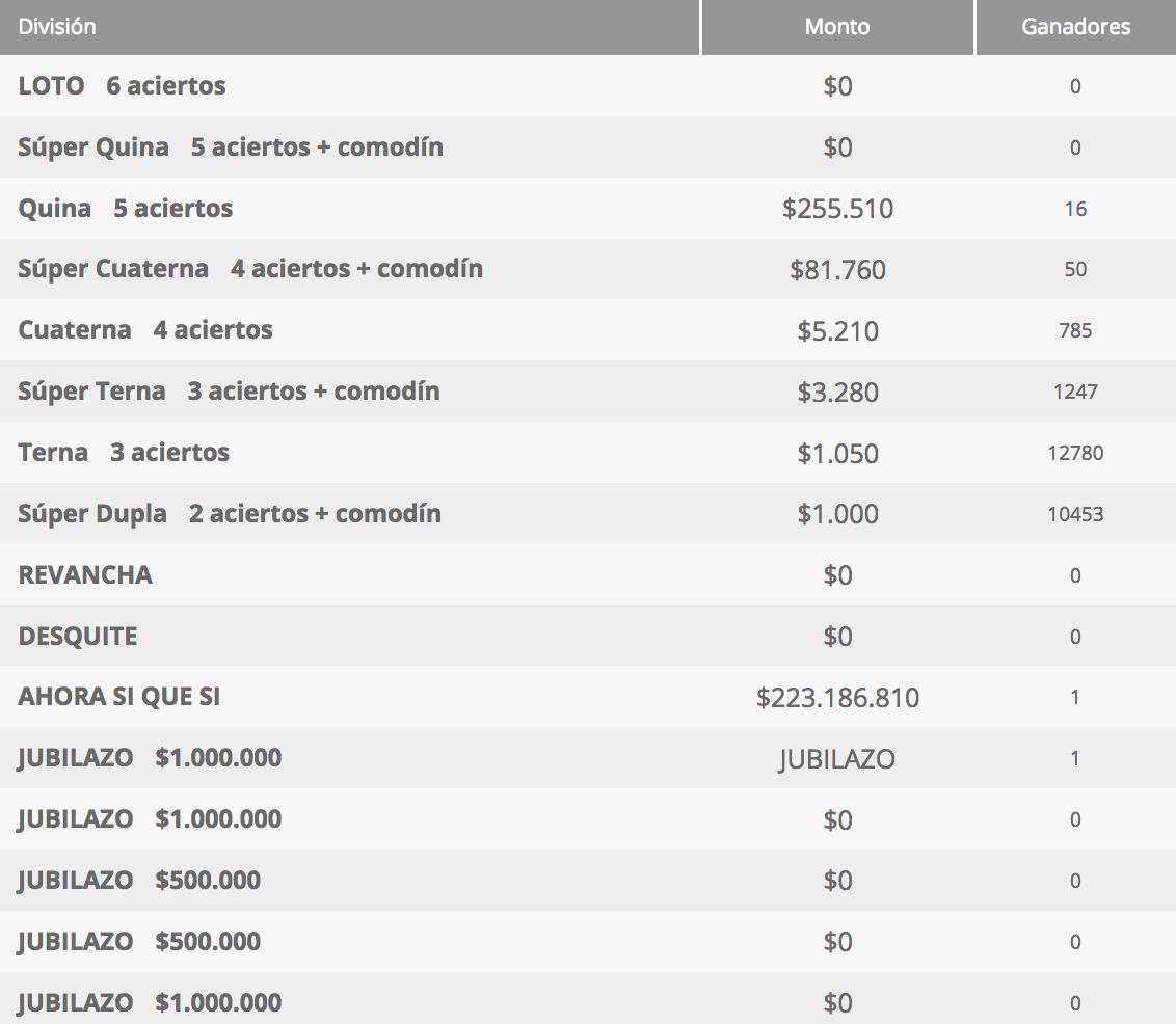 Ganadores Loto Chile Sorteo 4313