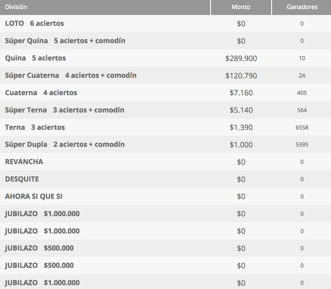Ganadores Loto Chile Sorteo 4314