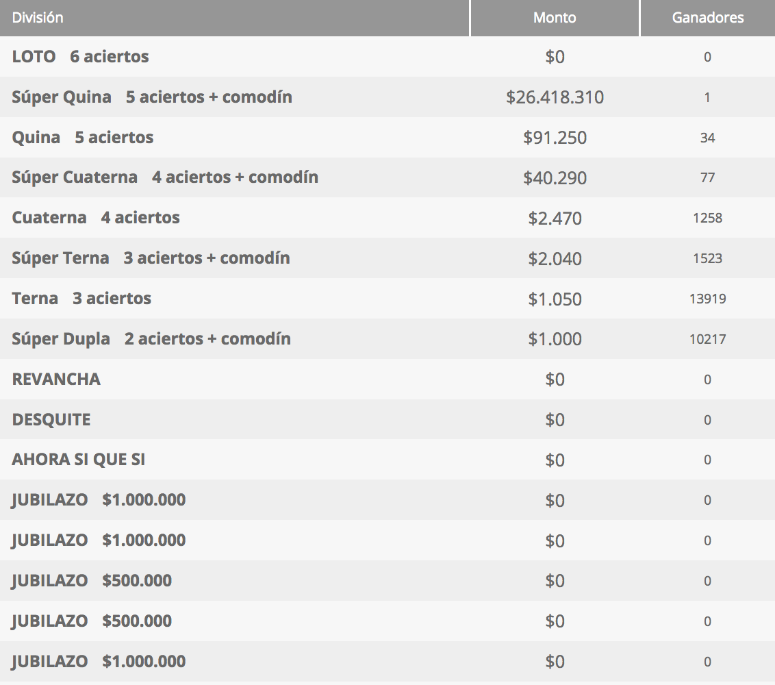 Ganadores Loto Chile Sorteo 4315