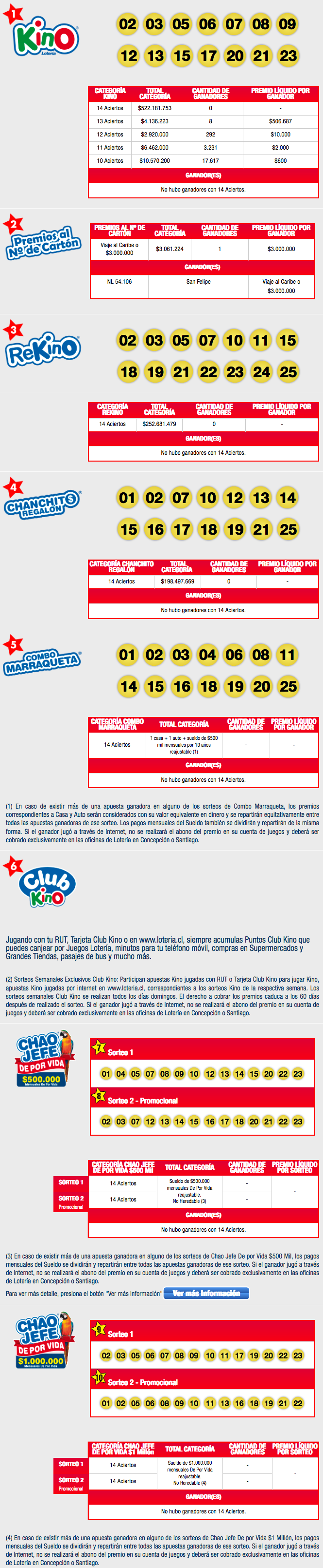 Resultados Kino Chile Sorteo 2164