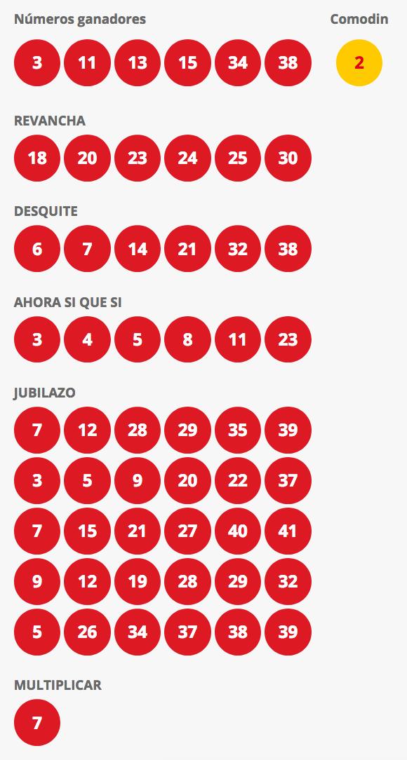 Resultados Loto Chile Sorteo 4317