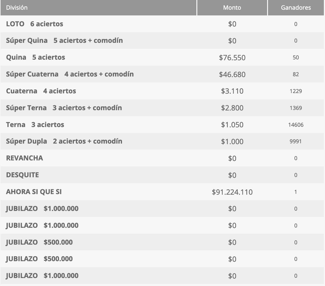 Ganadores Loto Chile Sorteo 4331