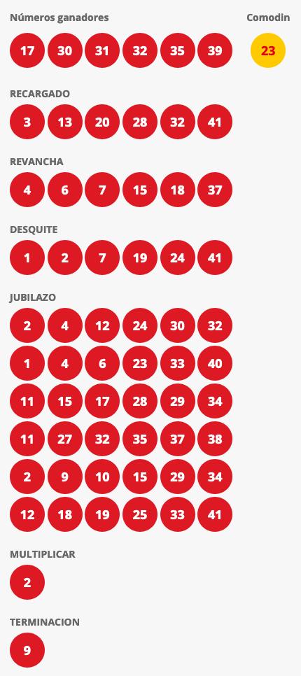 Resultados Loto Chile Sorteo 4379