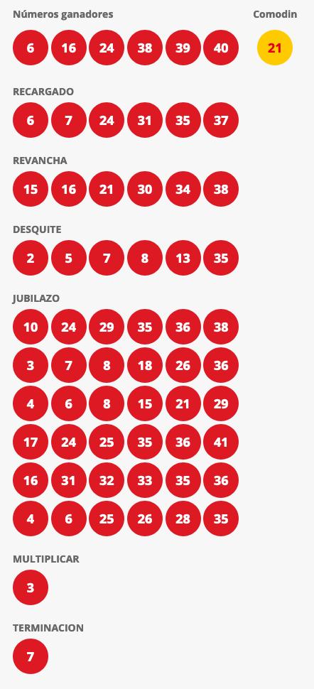 Resultados Loto Chile Sorteo 4381