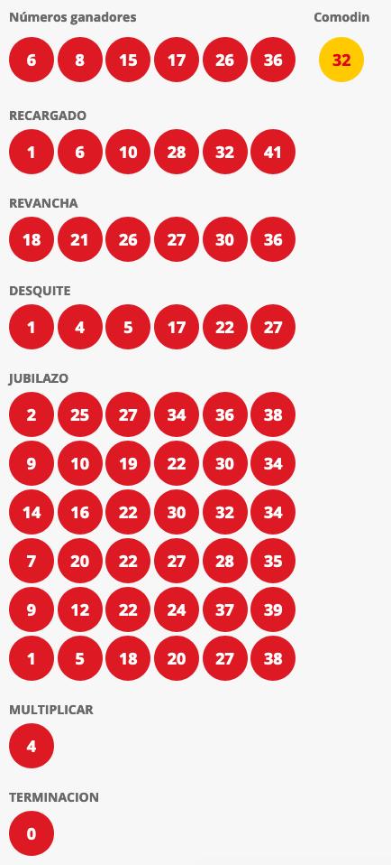 Resultados Loto Chile Sorteo 4387