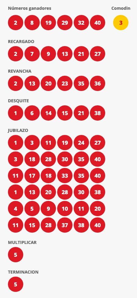 Resultados Loto Chile Sorteo 4410