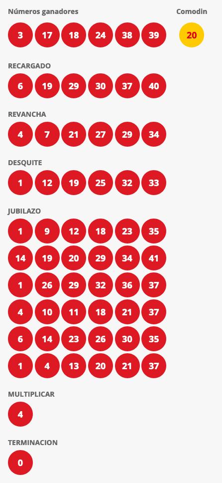 Resultados Loto Chile Sorteo 4425