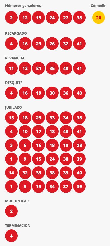 Resultados Loto Chile Sorteo 4450
