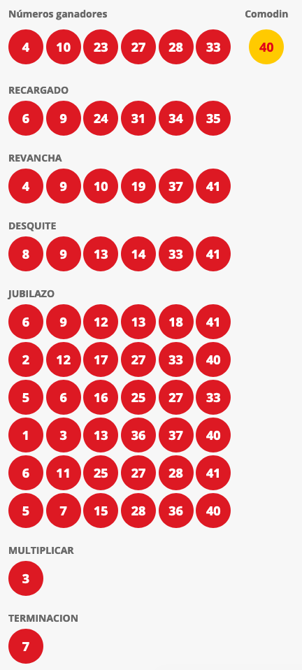 Resultados Loto Chile Sorteo 4465
